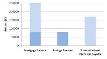 current account mortgage